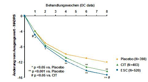 Prof. Dr. med. Hans-Peter Volz: Escitalopram – effektiv in einem breiten Indikationsspektrum