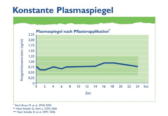Parkinson-Pflaster Neupro® – hautnah am Parkinson-Patienten