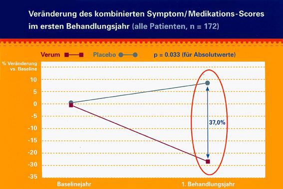 Staloral® – Konzepte für die Zukunft: Therapiewechsel für die kausale Allergiebehandlung – Von der Tropfengabe zur Sublingual-Tablette