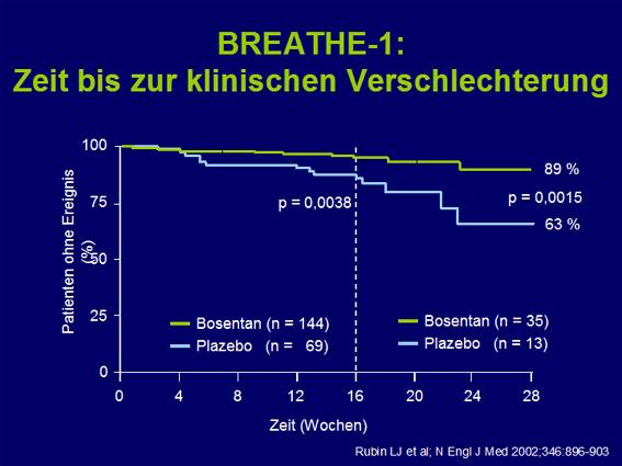 Prof. Dr. Ralf Ewert: Dualer Endothelin-Rezeptor-Antagonismus in der Therapie der PAH
