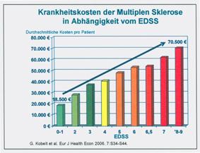 MS‑Therapie als Herausforderung für die Pflege – Krankheitskosten der Multiplen Sklerose in Deutschland