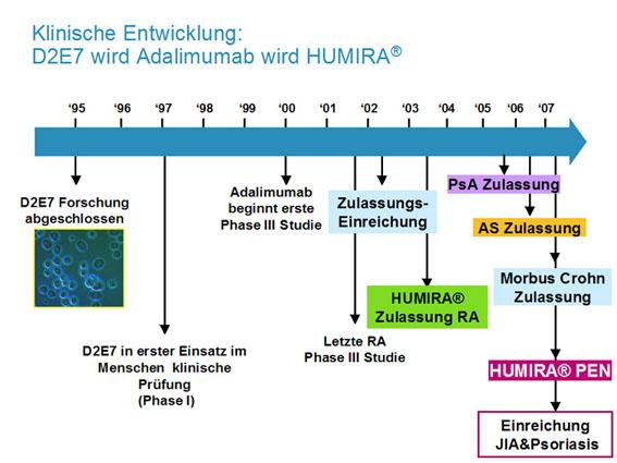 10 Jahre Humira® (Adalimumab) – Durch Innovation zur verbesserten Therapie