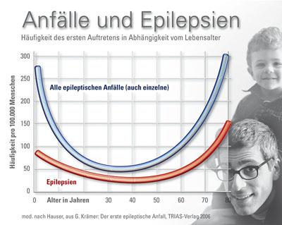 Epilepsie – ein vielschichtiges Krankheitsbild – Plötzlich und unerwartet – der epileptische Anfall