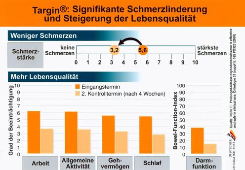 Deutscher Schmerztag: Targin® bei starken und sehr starken Schmerzen effektiv wirksam