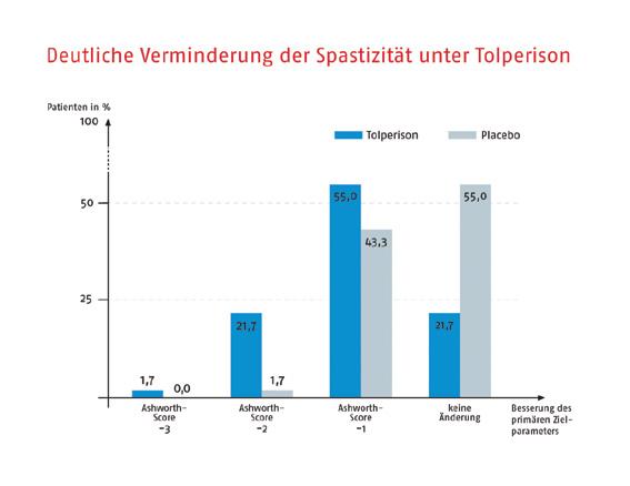 Spastik-Therapie mit Tolperison (Viveo®): Reduktion der Spastik für mehr Selbständigkeit im Alltag