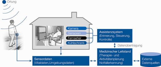 """VDE stellt Positionspapier """"Ambient Assisted Living"""" vor"""