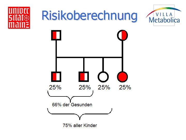 Prof. Dr. med. Michael Beck: Stoffwechselkrankheiten – Genetische Grundlagen
