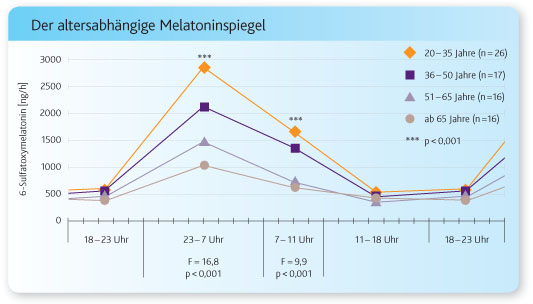 Dr. Dieter Kunz: Melatonin heute: weitreichende Bedeutung als Taktgeber und für die Schlafqualität