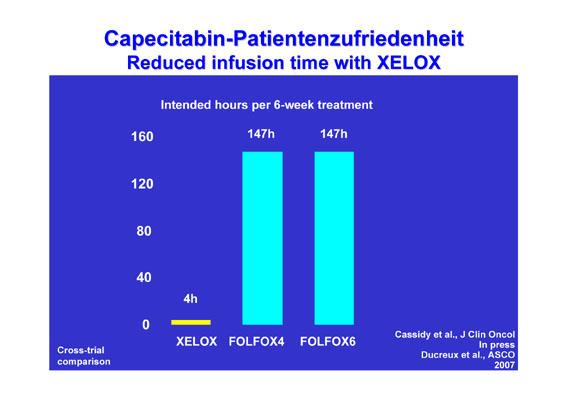PD Dr. med. Anke Claudia Reinacher-Schick: Xeloda als zeitgemäßer Kombinations-Partner in der Therapie des metastasierten kolorektalen Karzinoms