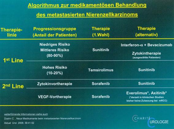 Krebs: eine chronische Erkrankung ‑ wie nah sind wir diesem Ziel?
