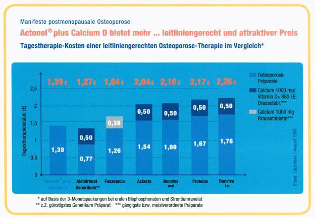 Originalpräparate punkten in der Osteoporose-Therapie mit Bisphosphonaten