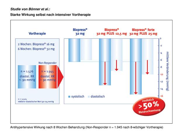 Deutsche Zulassung für neue Hochdosis-Kombination von Blopress®  zur Behandlung von Bluthochdruck