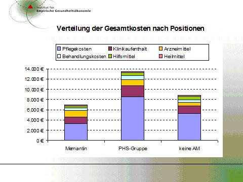 Alzheimer-Demenz: Versorgungsforschung für mehr Behandlungsqualität & Kostenbewusstsein