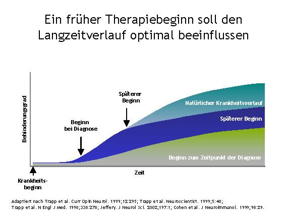 Parameter für eine effektive MS-Behandlung