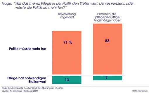 IfD-Studie zur Pflegequalität und Pflegesituation in Deutschland