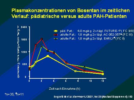 Neue Formulierung von Bosentan zur kindgerechten PAH-Therapie