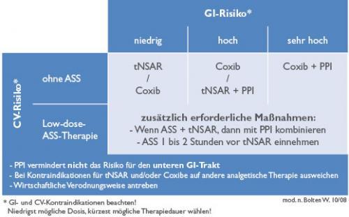 Rheumatoide Arthritis: Bessere Schmerzlinderung unter Etoricoxib als unter Naproxen
