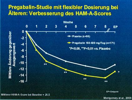 Prof. Dr. med. Hans‑Peter Volz: GAD im Alter ‑ Herausforderung für Diagnose und Therapie