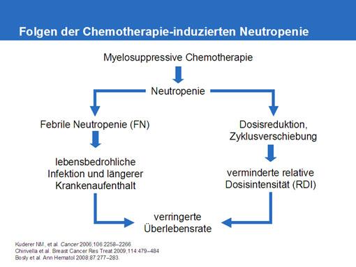 Gefahr einer febrilen Neutropenie ist vielen Chemotherapiepatienten nicht bewusst
