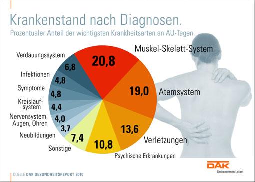 DAK: Krankenstand steigt leicht