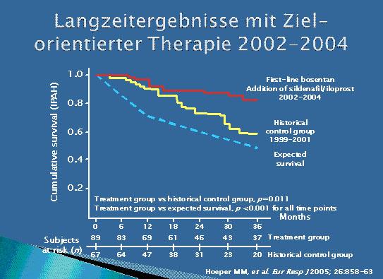 """7. Deutsches P(A)H-Forum: Optimiertes, zielorientiertes Management der pulmonalen Hypertonie – """"Treat to Target"""""""