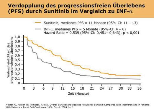 Hoher Nutzen einer Langzeittherapie mit Sunitinib beim metastasierten Nierenzellkarzinom (mRCC)