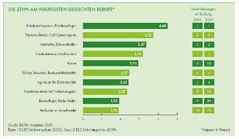 Arbeitsmarkt-Report 2010: Pflegepersonal heiß begehrt