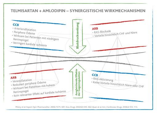 Neue Fixkombination gegen Bluthochdruck: Europäische Arzneimittelagentur erteilt Zulassung für TWYNSTA® (Telmisartan + Amlodipin)