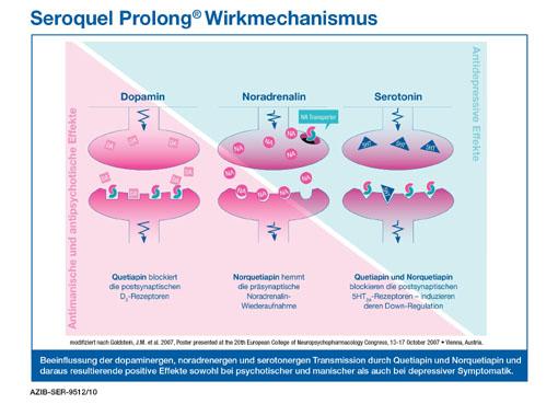 Zusatztherapie mit Seroquel Prolong®: Die neue Behandlungsoption bei depressiven Erkrankungen