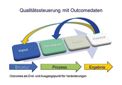 Qualitätssteuerung durch Outcomedaten