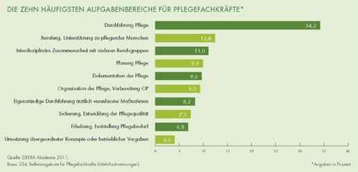 DEKRA Arbeitsmarkt-Report 2011: Beste Jobaussichten in Pflegeberufen