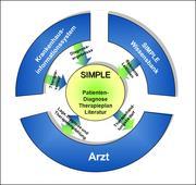 Optimierung der klinischen Leitlinienpraxis – DFKI startet mit Projekt SIMPLE