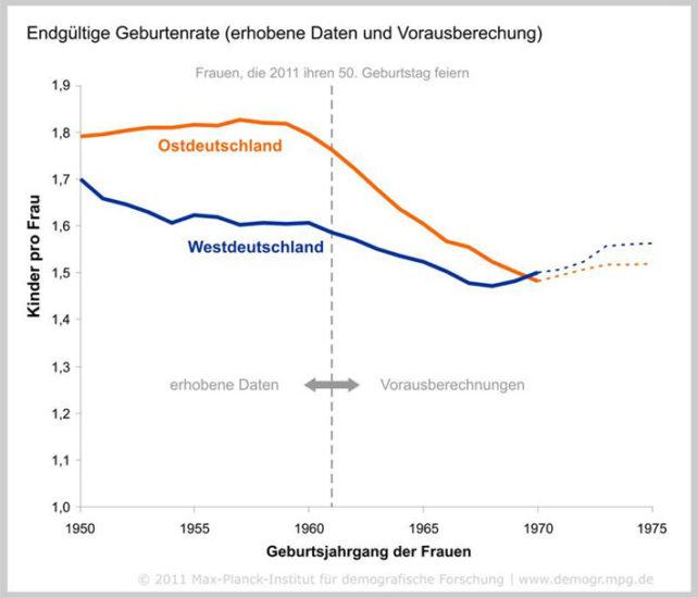 Mehr Geburten in Deutschland: 1,6 Kinder pro Frau