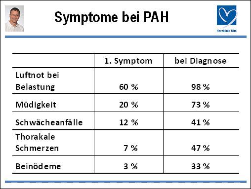 Dr. med. Rolf Winfried Haerer: Herausforderung PAH heute – Verdacht auf PAH im Alltag
