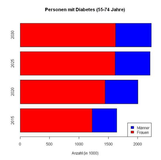 Diabetes: Entwicklung des Diabetes in Deutschland dramatischer als bisher erwartet