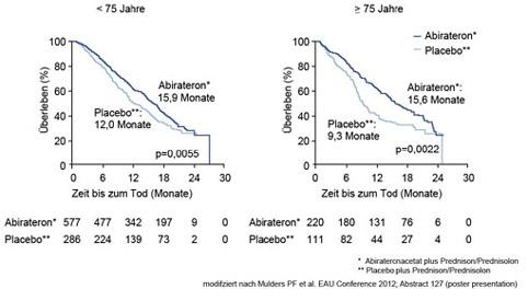 Verlängerung des Überlebens mit Abirateron auch im Alter über 75 Jahre