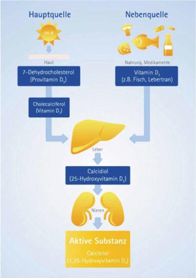 Vitamin D-Mangel: Risikofaktor für Mortalität?