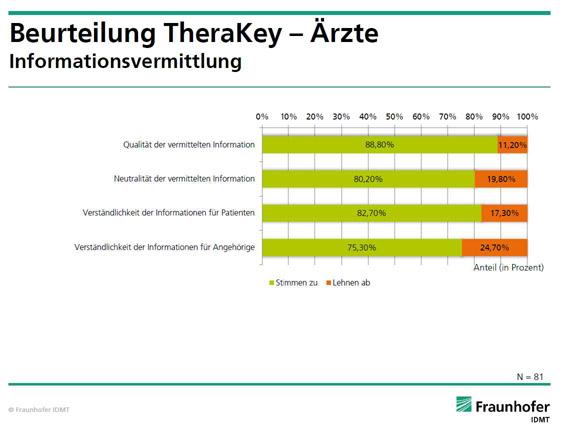 Symposien von Berlin-Chemie auf dem DGIM 2013 – COPD: Therapie der nächtlichen Obstruktion erleichtert den Start in den Tag