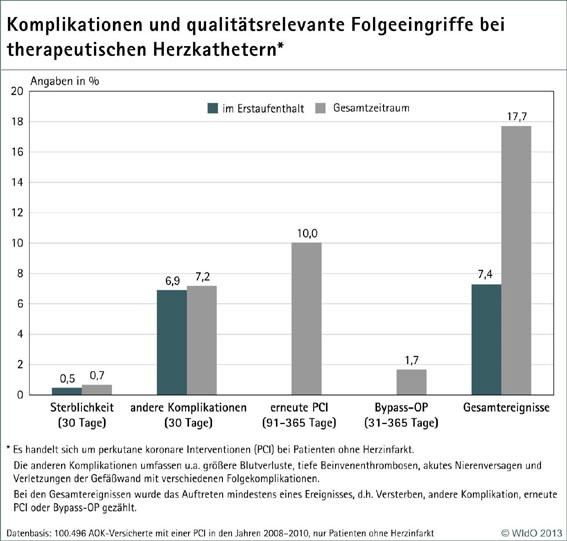 Qualitätssicherung mit Routinedaten: Erstmals Klinikvergleich mit Qualitätsdaten für therapeutische Herzkatheter veröffentlicht