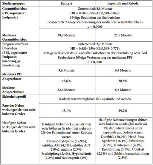 Roche Medikament Kadcyla in der EU für fortgeschrittenen HER2-positiven Brustkrebs zugelassen