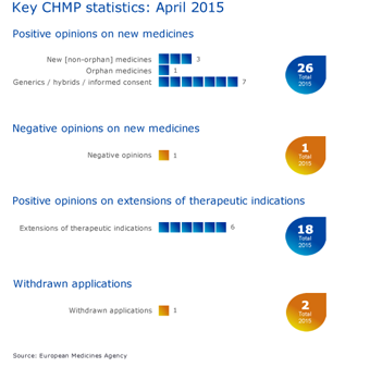 Meeting highlights from the Committee for Medicinal Products for Human Use (CHMP) 20-23 April 2015
