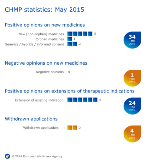 Meeting highlights from the Committee for Medicinal Products for Human Use (CHMP) 18-21 May 2015