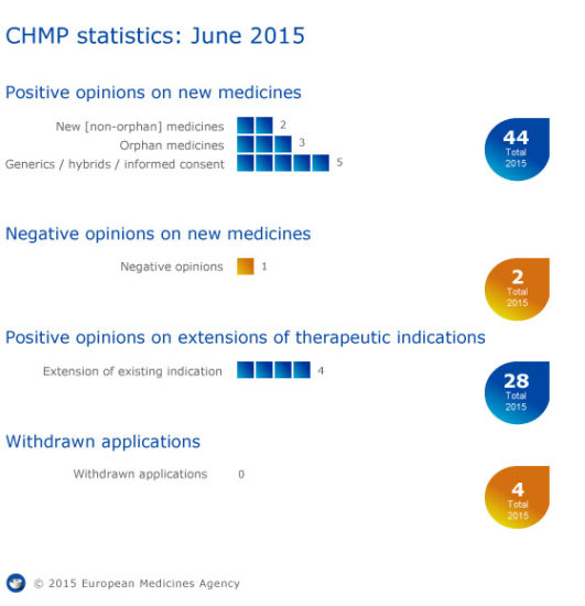 Meeting highlights from the Committee for Medicinal Products for Human Use (CHMP) 22-25 June 2015