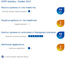 Meeting highlights from the Committee for Medicinal Products for Human Use (CHMP) 19-22 October 2015: Advanced therapy medicinal product for melanoma receives positive opinion