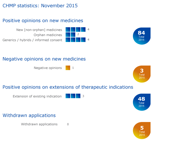 Meeting highlights from the Committee for Medicinal Products for Human Use (CHMP) 16-19 November 2015