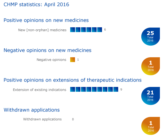 EMA: Meeting highlights from the Committee for Medicinal Products for Human Use (CHMP) 25-28 April 2016