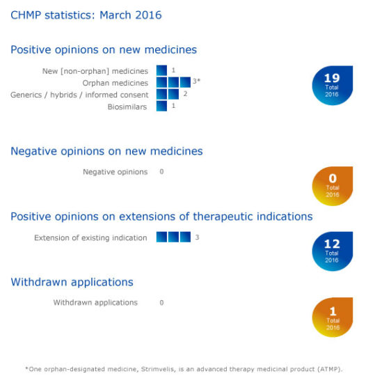 Meeting highlights from the Committee for Medicinal Products for Human Use (CHMP) 29 March – 1 April 2016