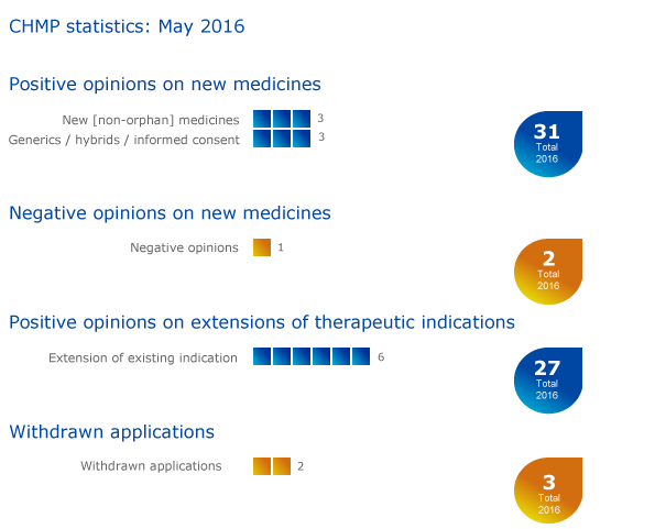 Meeting highlights from the Committee for Medicinal Products for Human Use (CHMP) 23-26 May 2016