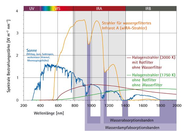 Wärme für Wunden – Wassergefiltertes Infrarot A (wIRA) fördert die Wundheilung