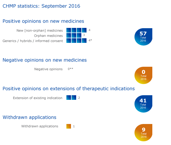 Meeting highlights from the Committee for Medicinal Products for Human Use (CHMP) 12-15 September 2016 —